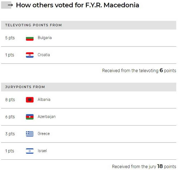 objaveni-glasovite-od-prvata-polufinalna-vecer-eye-cue-na-pretposlednoto-mesto-na-evrovizija-2-4.jpg
